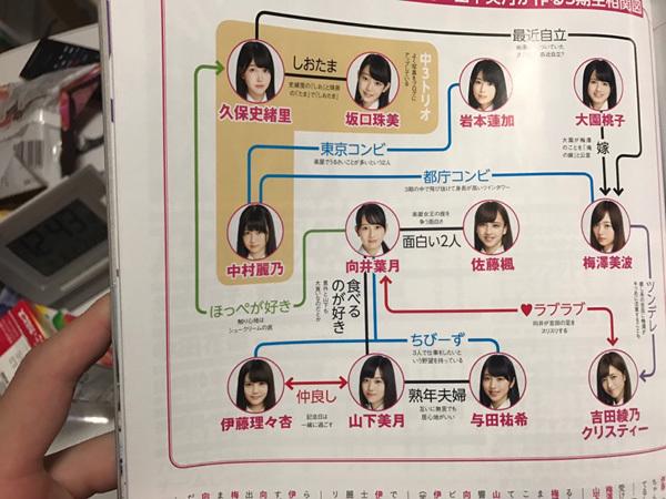 乃木坂46 3期生相関図