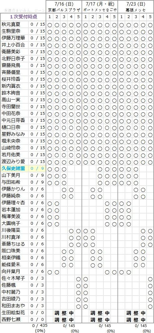 乃木坂46 3rdアルバム個別握手会 第1次完売状況