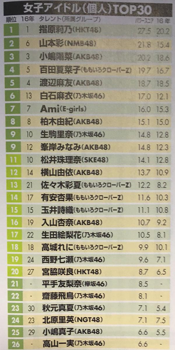 日経エンタ タレントパワーランキング2017 女子アイドル(個人)TOP30