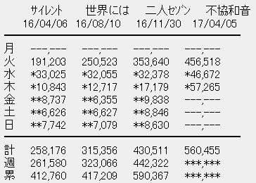 欅坂46 4thシングル「不協和音」3日目売上