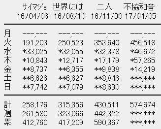 欅坂46 4thシングル「不協和音」4日目売上