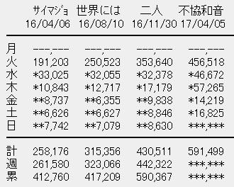 欅坂46 4thシングル「不協和音」5日目売上