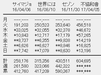 欅坂46 4thシングル「不協和音」6日目売上
