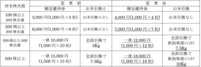 あみやき亭-170301