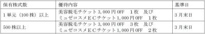 優待170312-2