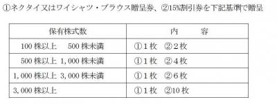 優待170312-3