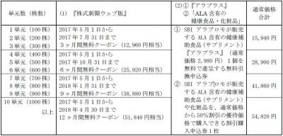 優待170312-4