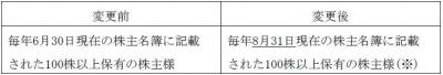 株主優待-170411-2