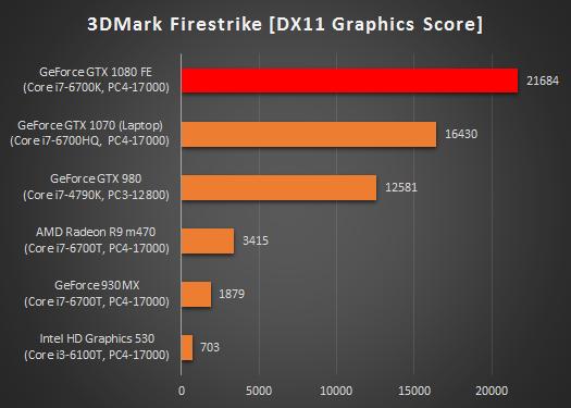 グラフィックス性能比較表_GTX 1080_170314_01a