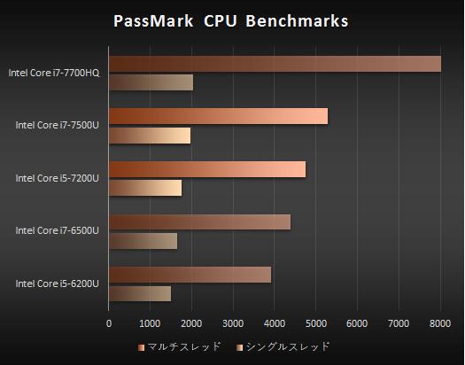 プロセッサー性能比較_core i5-7200U