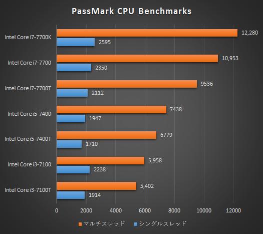デスクトップPC_プロセッサー性能比較表_170406_01a_core i7-7700T