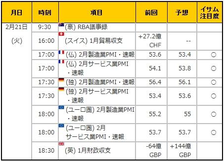 経済指標20170221