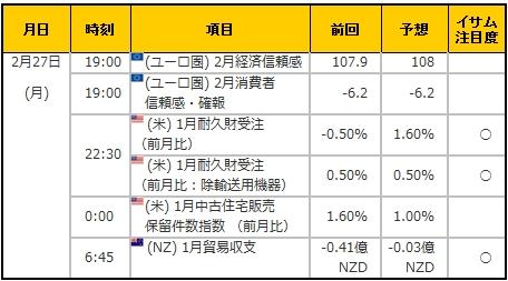 経済指標20170227