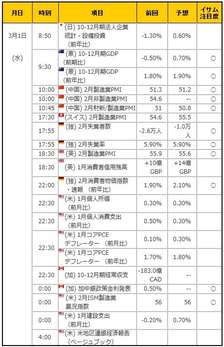 経済指標20170301