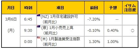 経済指標20170306