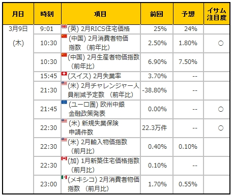 経済指標20170309
