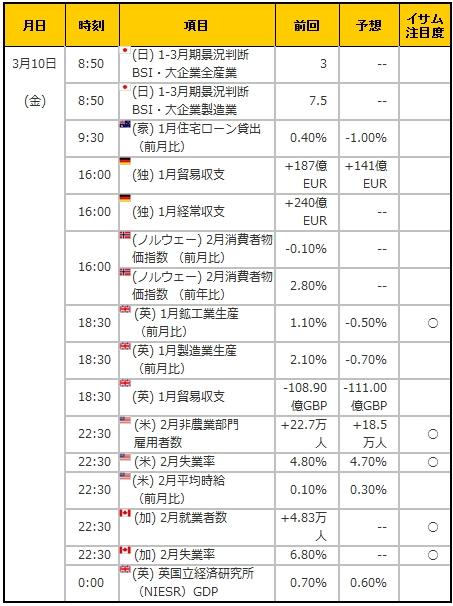 経済指標20170310