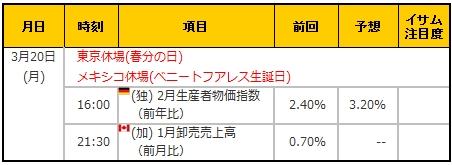 経済指標20170320