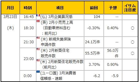 経済指標20170323