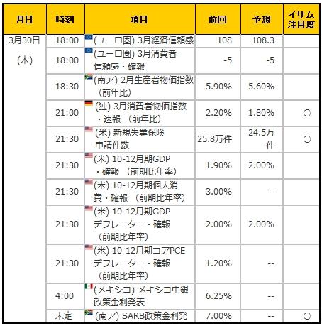 経済指標20170330