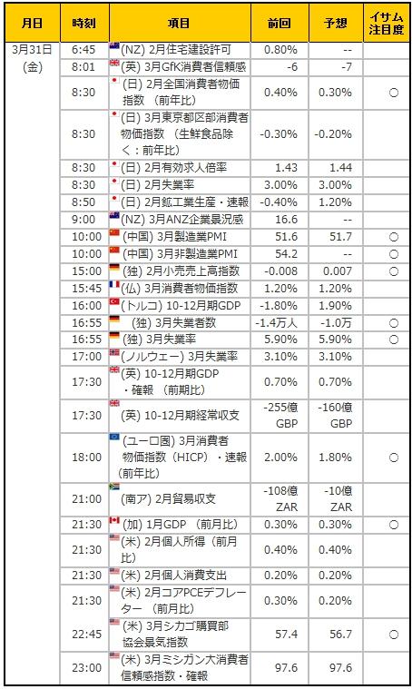経済指標20170331
