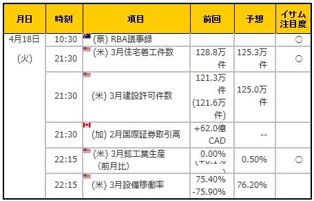 経済指標20170418