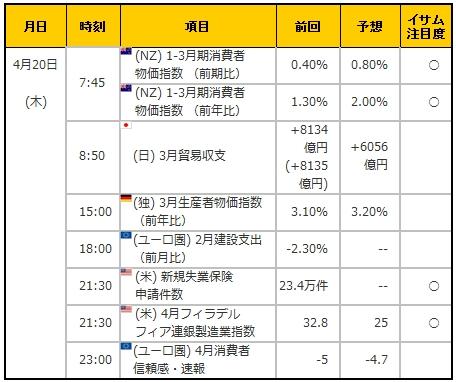 経済指標20170420