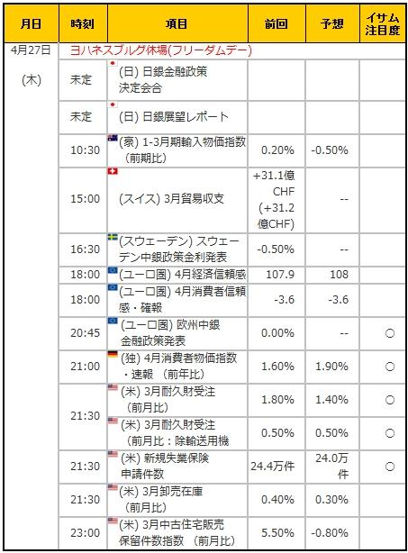 経済指標20170427