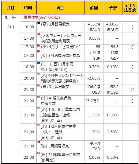 経済指標20170504