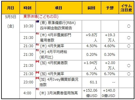 経済指標20170505