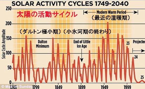 solar_activity-1