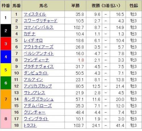 【皐月賞】ファンディーナ1.7倍wwwwwwwwwwwww