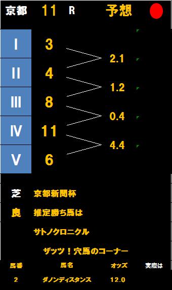 京都新聞杯掲示板
