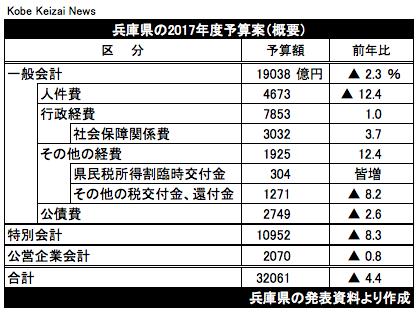 20170215兵庫県当初予算案