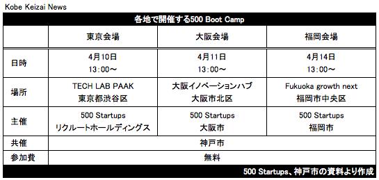 20170306各地で開催する500 Boot Camp