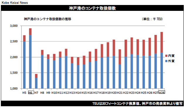 20170329神戸港コンテナ取扱個数2016年