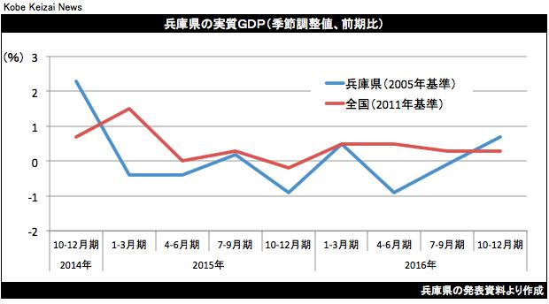 20170402兵庫県16年10-12月期GDP