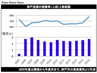 20170411神戸空港の搭乗率と年間旅客数
