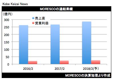 20170412MORESCO2017年2月期決算