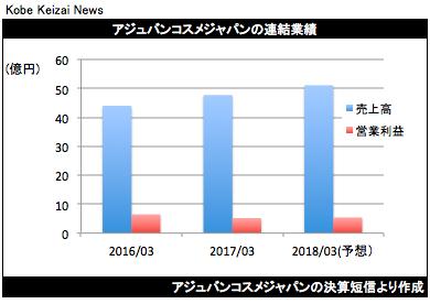 20170421アジュバン決算グラフ