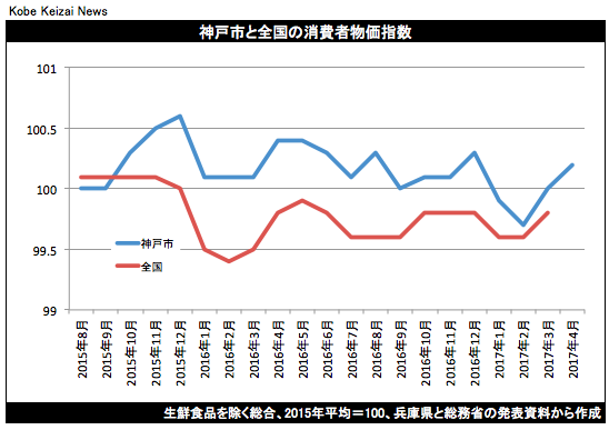 20170428神戸市消費者物価指数