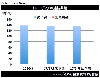 20170429トレーディアのグラフ
