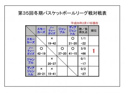 冬期リーグ2017 結果0217