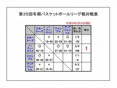 冬期リーグ2017 結果0222