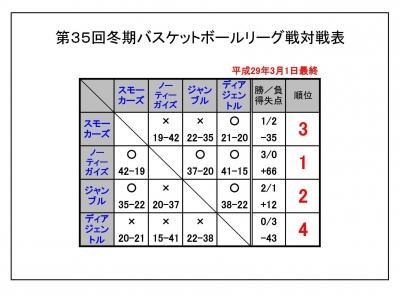 冬期リーグ2017 最終0301