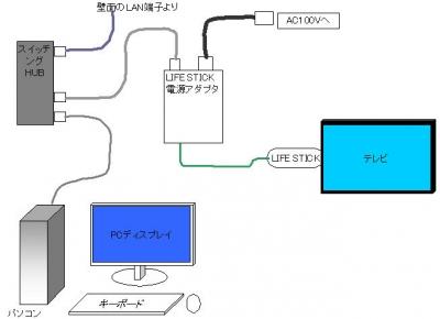 レオネット接続図