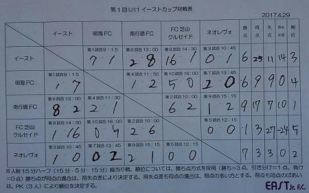 4.29(土)写真【結果表】