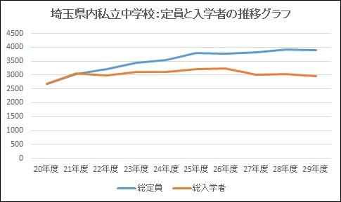 埼玉県私立中学校:定員と入学者推移グラフ