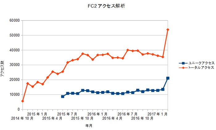 FC2access20170401.png