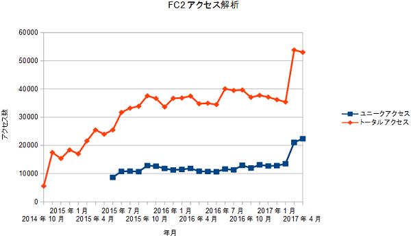 FC2access20170501.png